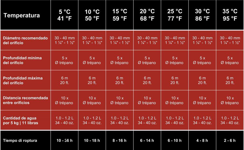 Tiempo de espera según temperatura