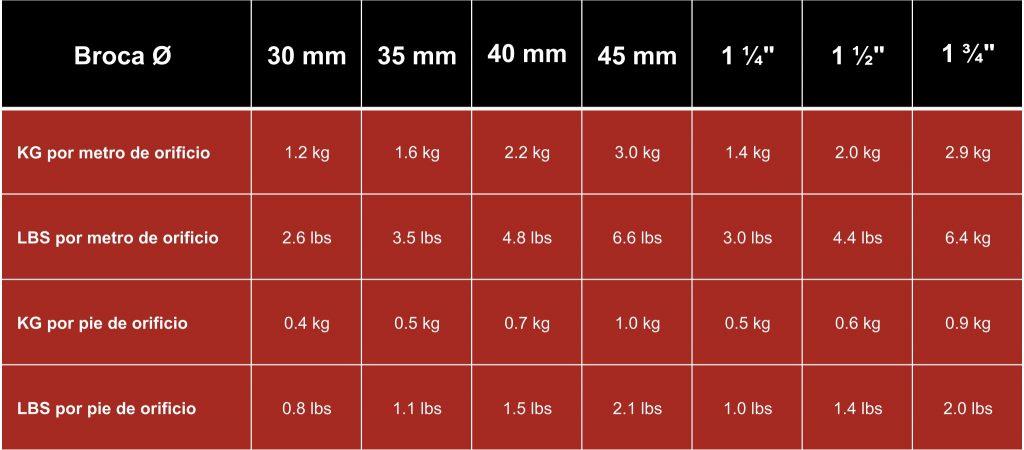 Consumo de cemento expansivo por cada metro de perforación